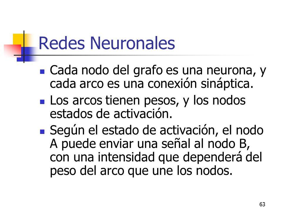 Redes Neuronales Cada nodo del grafo es una neurona, y cada arco es una conexión sináptica.