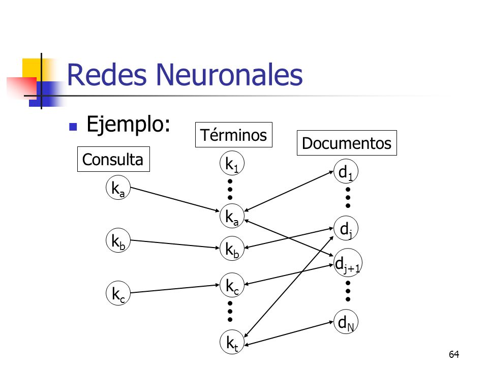 Redes Neuronales Ejemplo: Términos Documentos Consulta k1 d1 ka ka dj