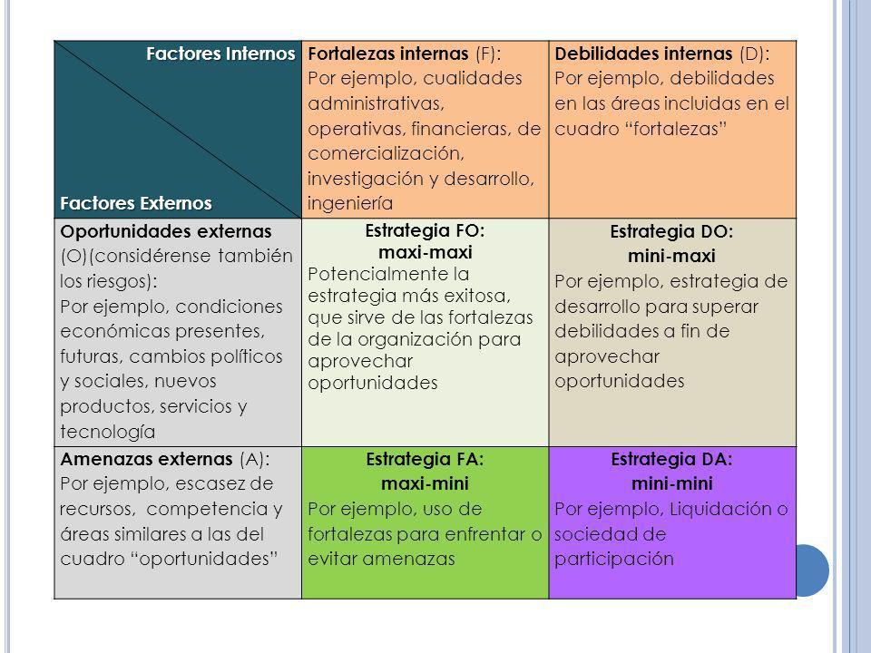 Factores Internos Factores Externos. Fortalezas internas (F): Por ejemplo, cualidades.