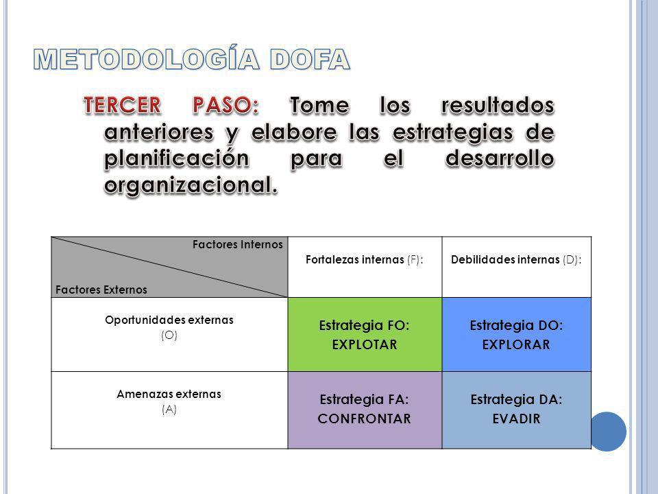 METODOLOGÍA DOFA TERCER PASO: Tome los resultados anteriores y elabore las estrategias de planificación para el desarrollo organizacional.