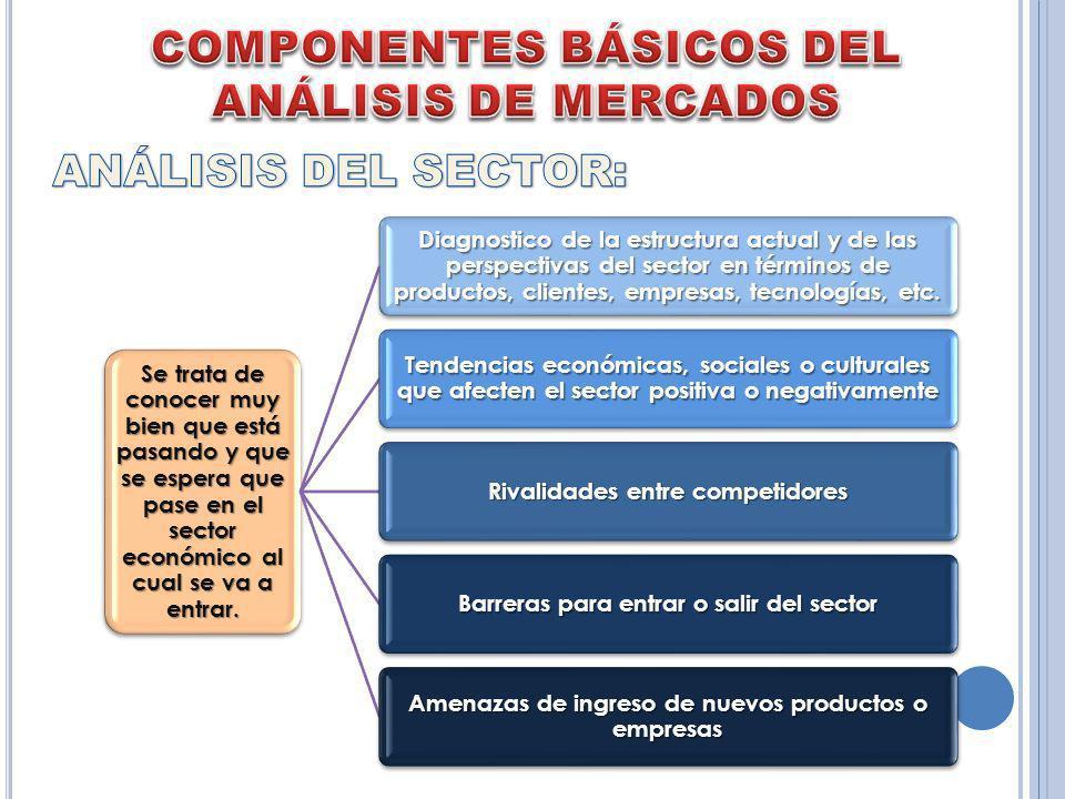 COMPONENTES BÁSICOS DEL ANÁLISIS DE MERCADOS