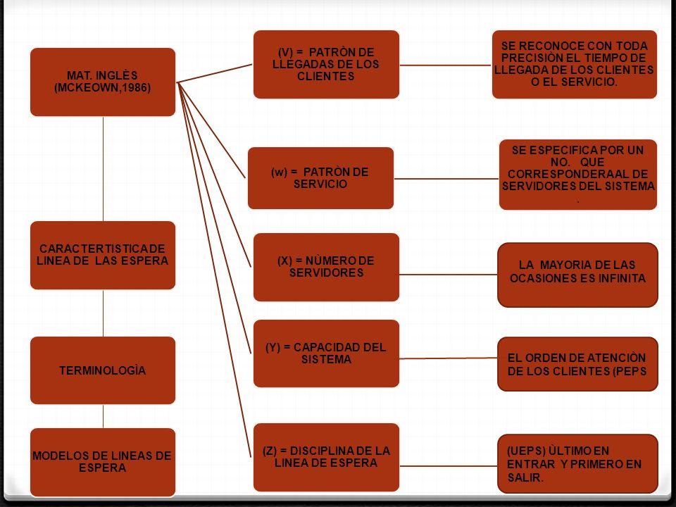 (V) = PATRÒN DE LLEGADAS DE LOS CLIENTES