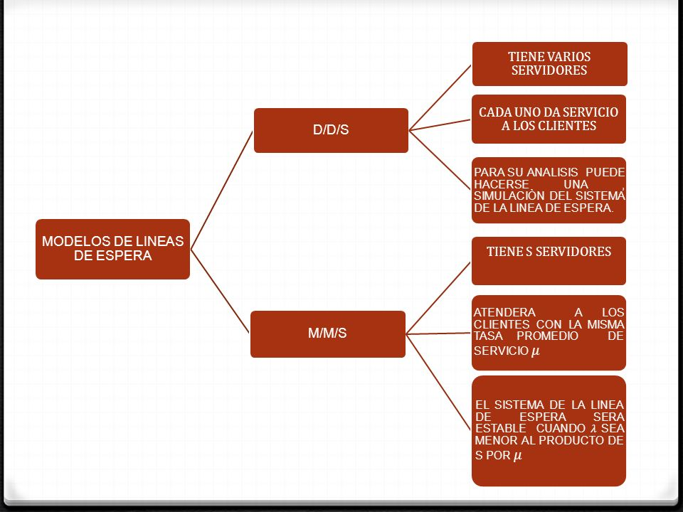 MODELOS DE LINEAS DE ESPERA D/D/S TIENE VARIOS SERVIDORES