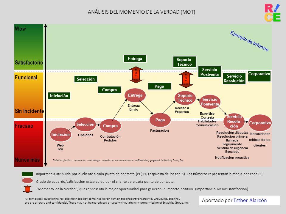 Expertise Cortesía Habilidades Comunicación Notificación proactiva