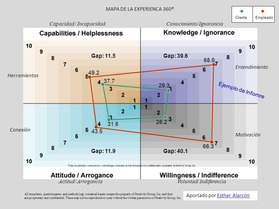 Capacidad / Incapacidad Conocimiento/Ignorancia