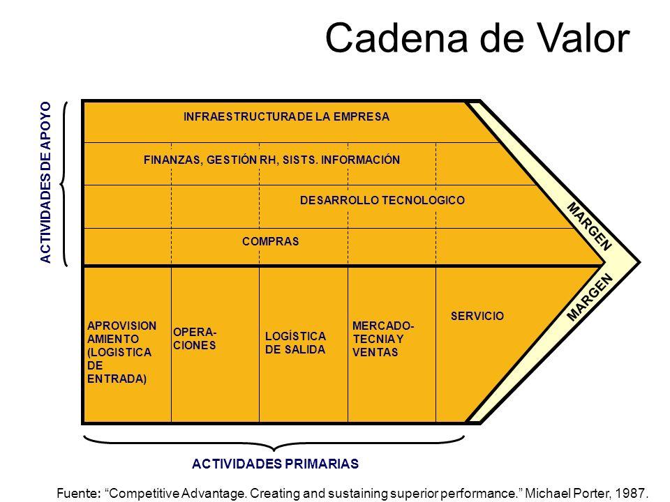 Cadena de Valor ACTIVIDADES DE APOYO MARGEN ACTIVIDADES PRIMARIAS