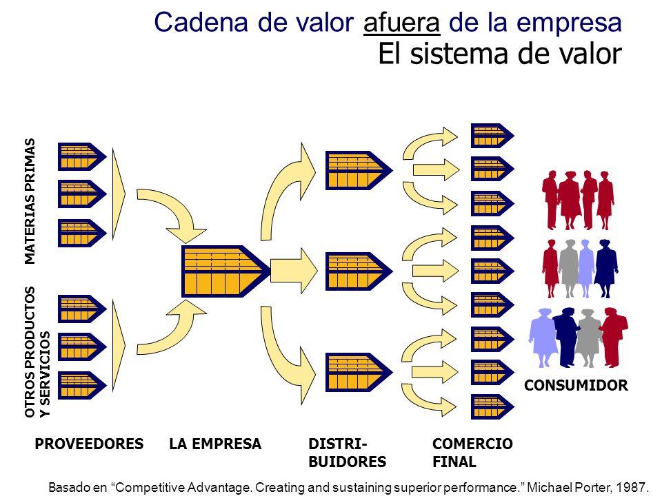 El sistema de valor Cadena de valor afuera de la empresa CONSUMIDOR