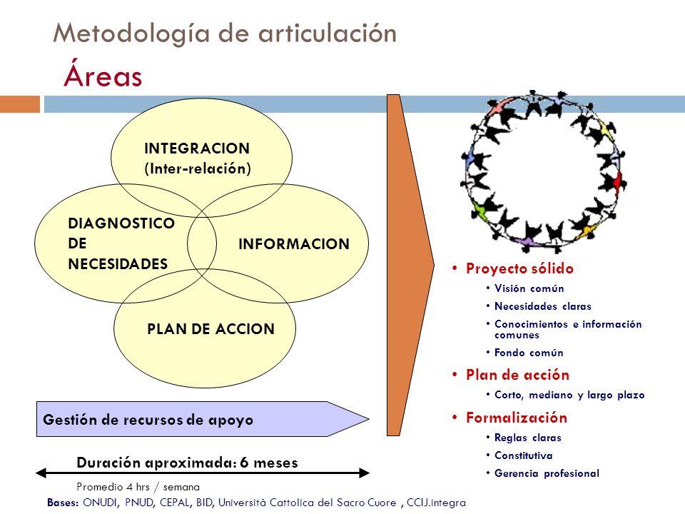 Metodología de articulación Áreas