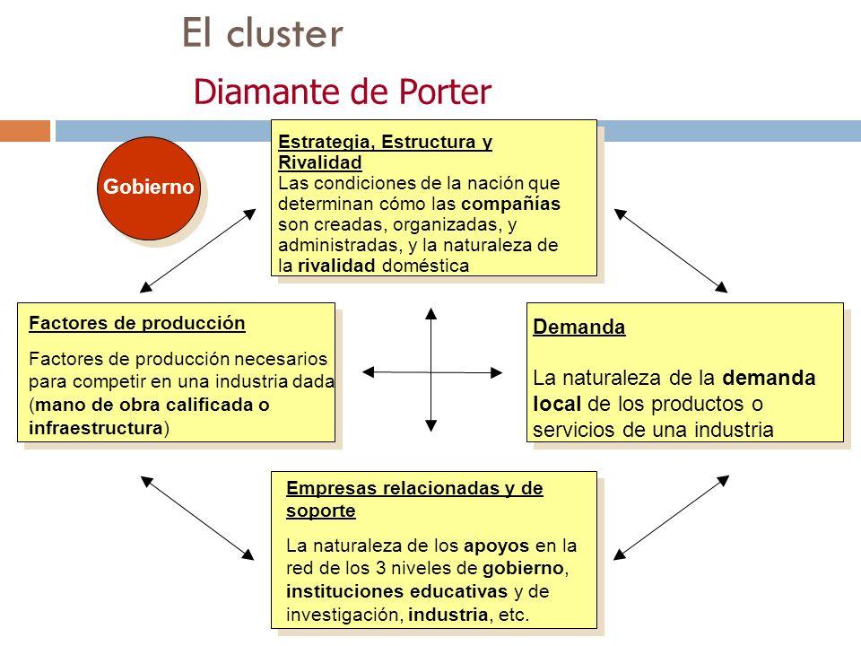 El cluster Diamante de Porter
