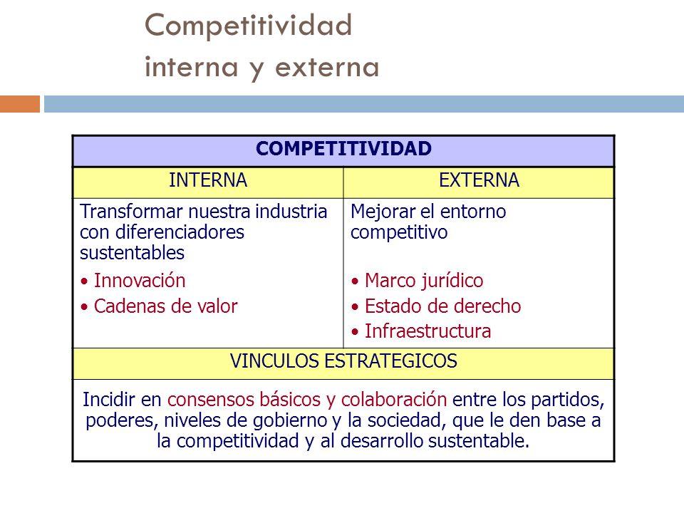 Competitividad interna y externa
