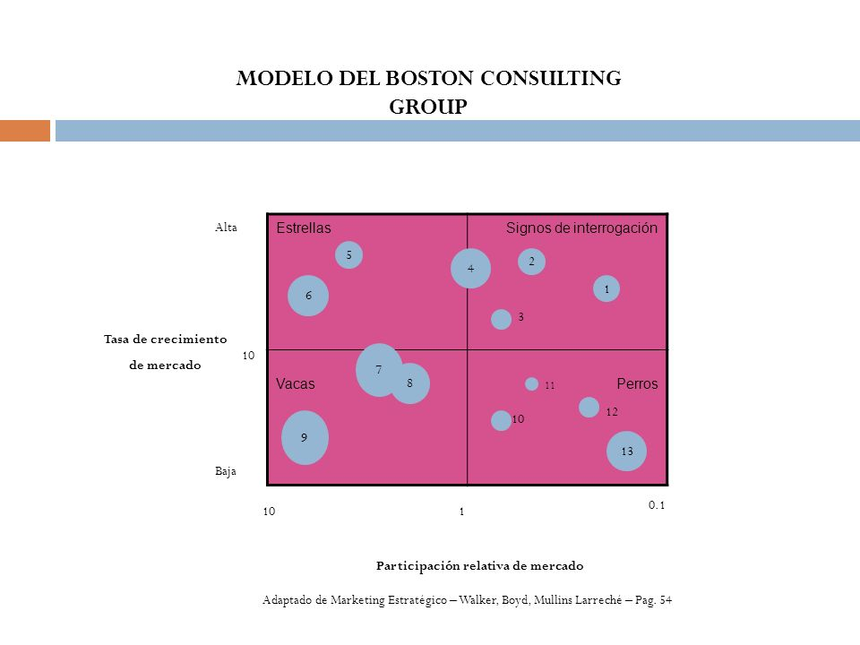 MODELO DEL BOSTON CONSULTING GROUP Participación relativa de mercado