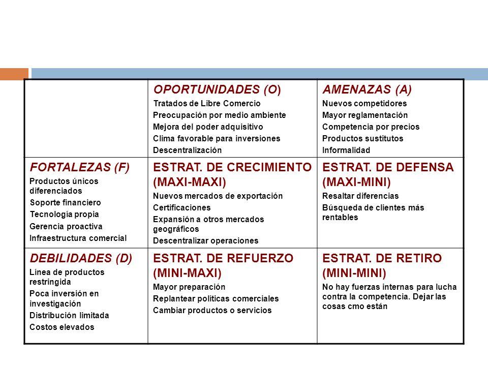 ESTRAT. DE CRECIMIENTO (MAXI-MAXI) ESTRAT. DE DEFENSA (MAXI-MINI)