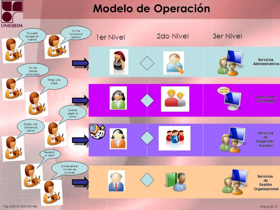 Modelo de Operación 1er Nivel 2do Nivel 3er Nivel Servicios