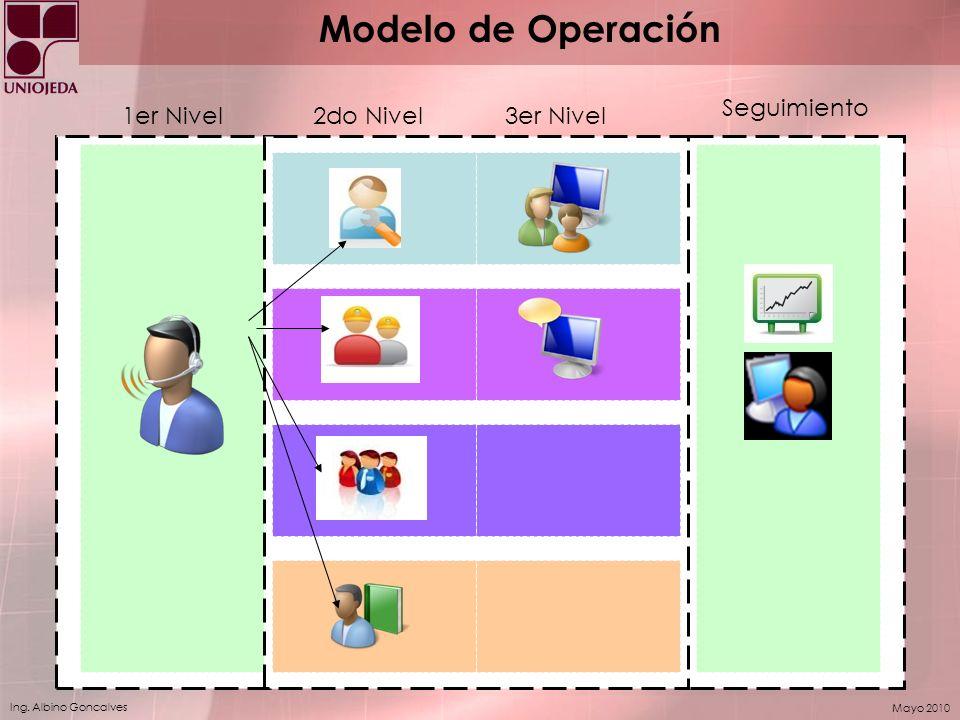 Modelo de Operación Seguimiento 1er Nivel 2do Nivel 3er Nivel