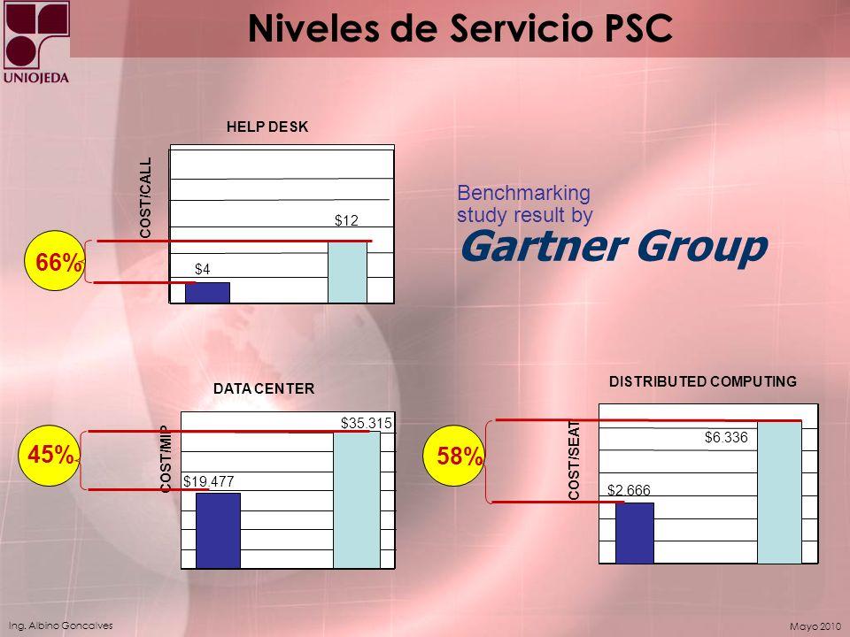 Niveles de Servicio PSC