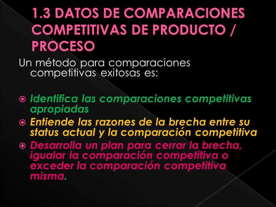 1.3 DATOS DE COMPARACIONES COMPETITIVAS DE PRODUCTO / PROCESO