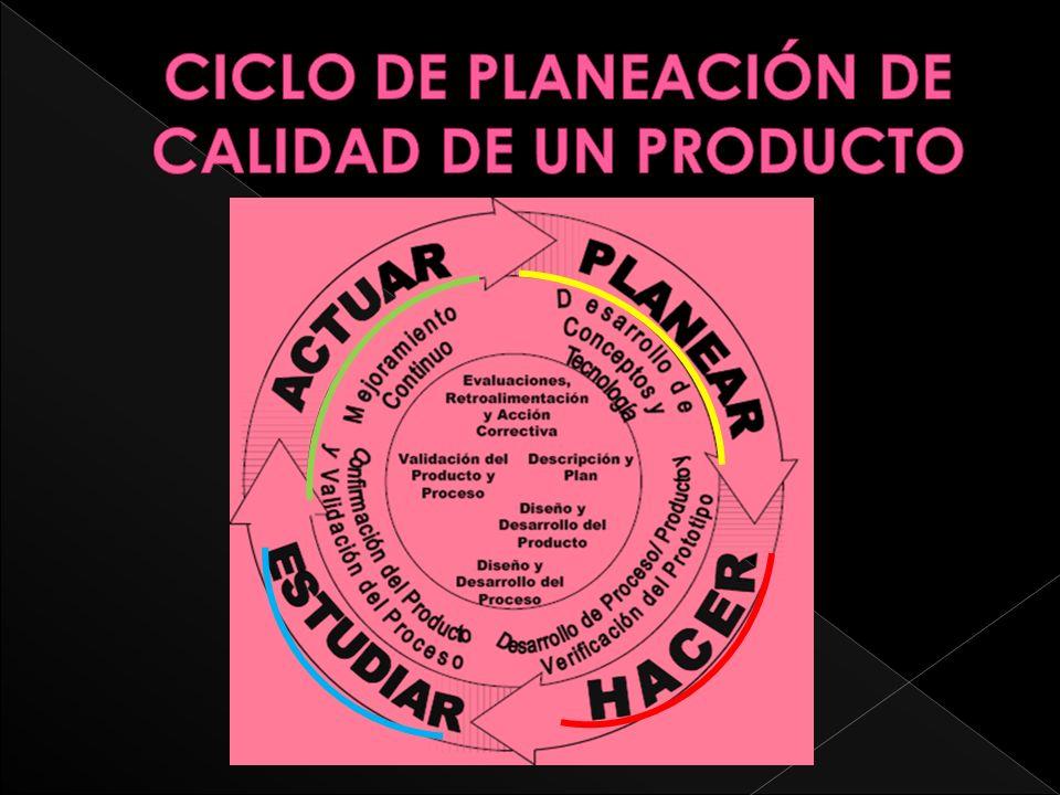CICLO DE PLANEACIÓN DE CALIDAD DE UN PRODUCTO