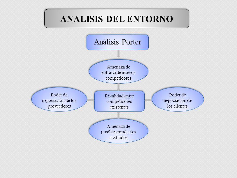 ANALISIS DEL ENTORNO Análisis Porter