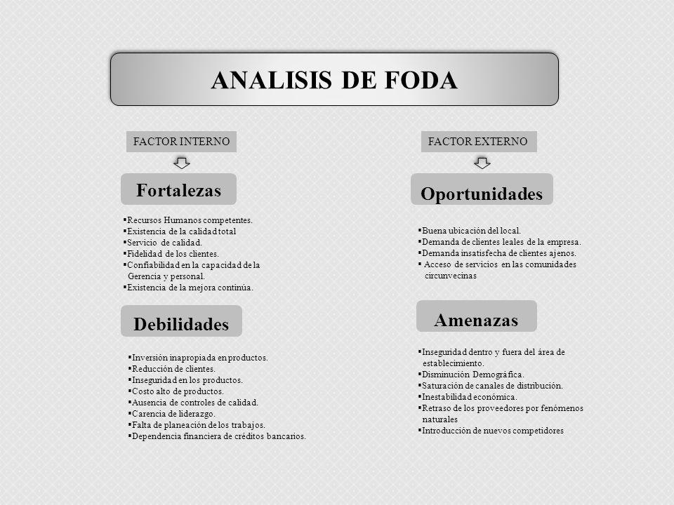 ANALISIS DE FODA Fortalezas Oportunidades Amenazas Debilidades