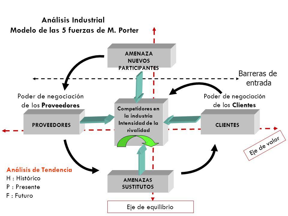 Análisis Industrial Modelo de las 5 fuerzas de M. Porter
