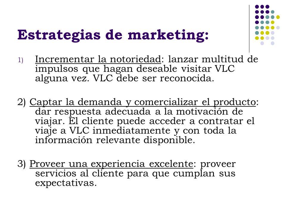 Estrategias de marketing: