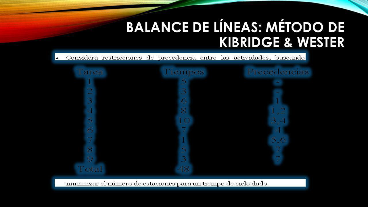 Balance de líneas: Método De Kibridge & Wester