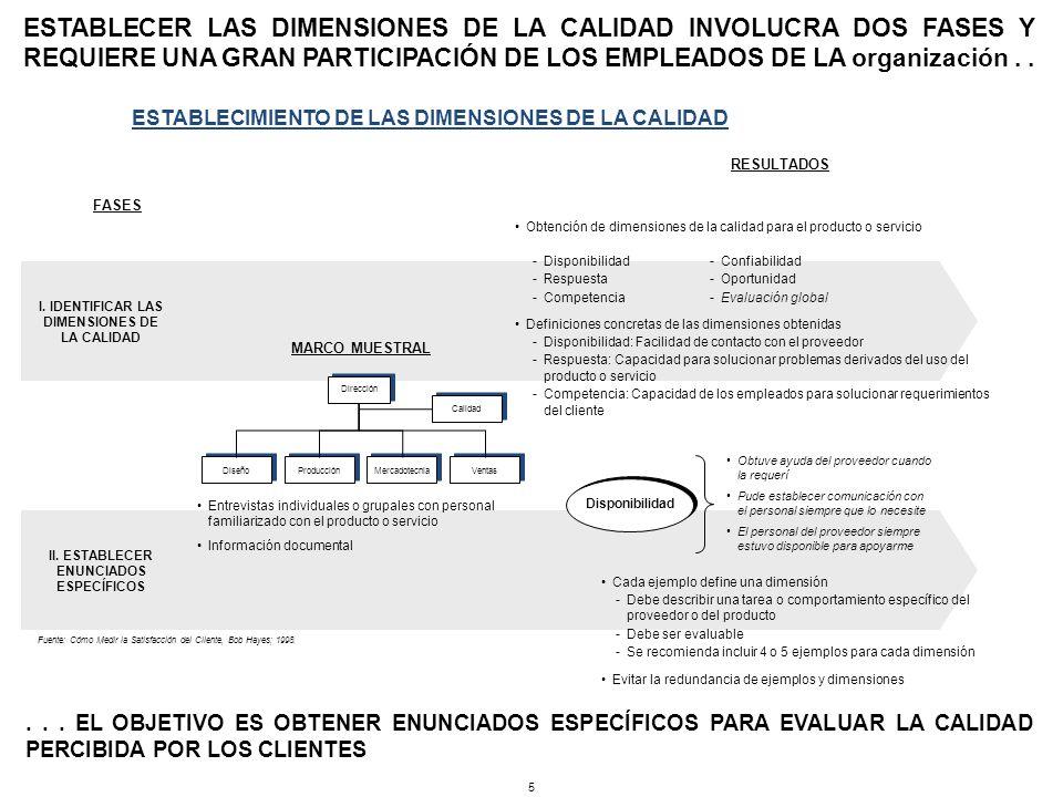 ESTABLECER LAS DIMENSIONES DE LA CALIDAD INVOLUCRA DOS FASES Y REQUIERE UNA GRAN PARTICIPACIÓN DE LOS EMPLEADOS DE LA organización . .