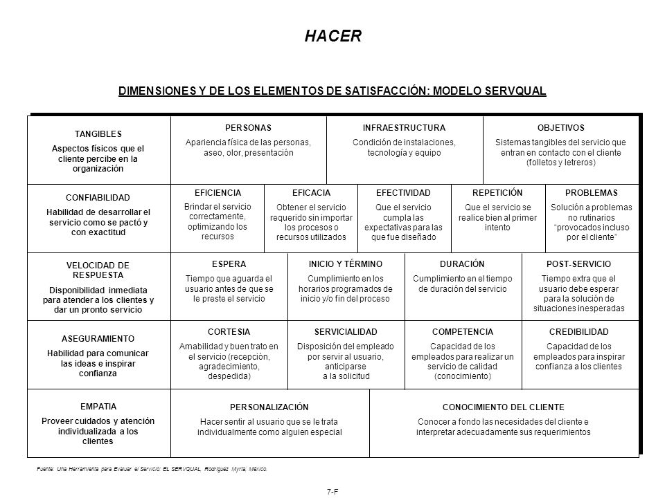 HACER DIMENSIONES Y DE LOS ELEMENTOS DE SATISFACCIÓN: MODELO SERVQUAL