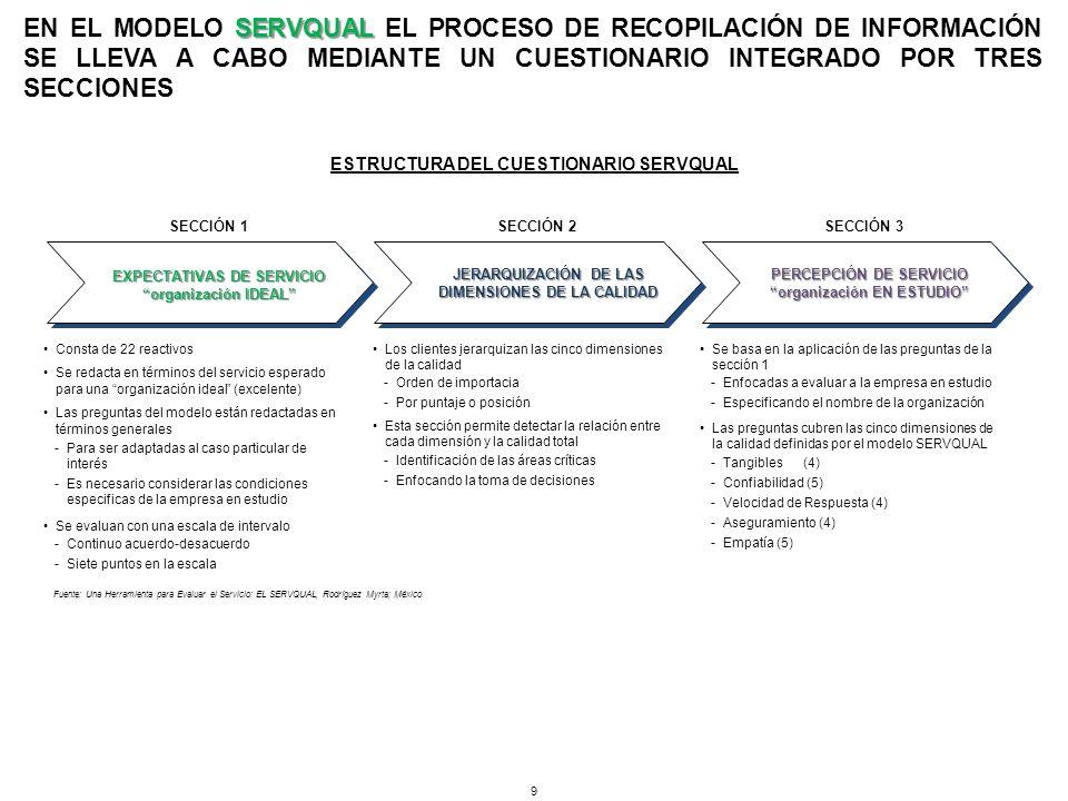 EN EL MODELO SERVQUAL EL PROCESO DE RECOPILACIÓN DE INFORMACIÓN SE LLEVA A CABO MEDIANTE UN CUESTIONARIO INTEGRADO POR TRES SECCIONES