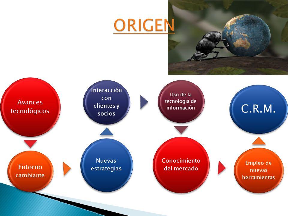 ORIGEN C.R.M. Avances tecnológicos Entorno cambiante