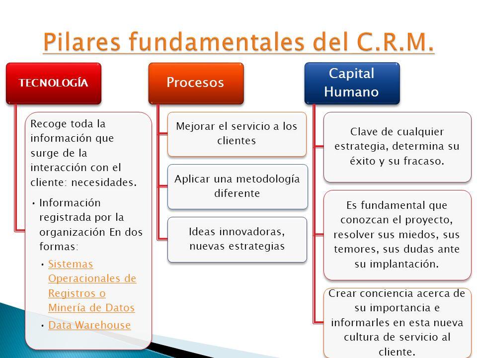 Pilares fundamentales del C.R.M.
