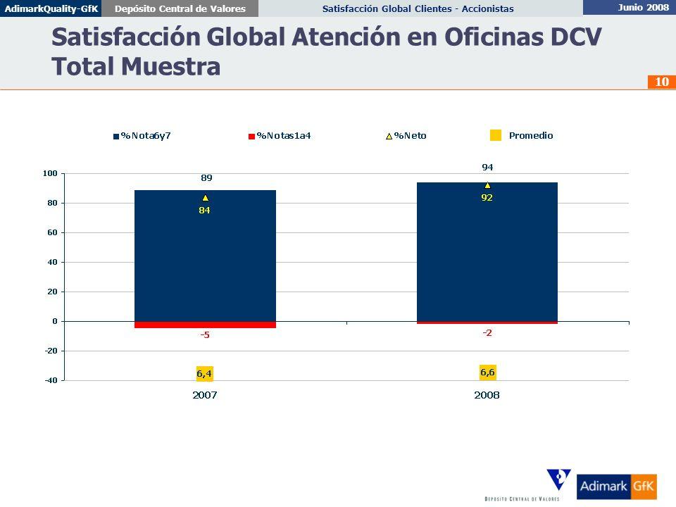 Satisfacción Global Atención en Oficinas DCV Total Muestra