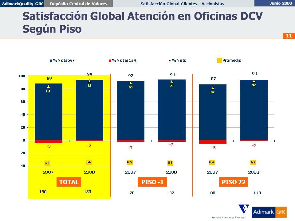 Satisfacción Global Atención en Oficinas DCV Según Piso