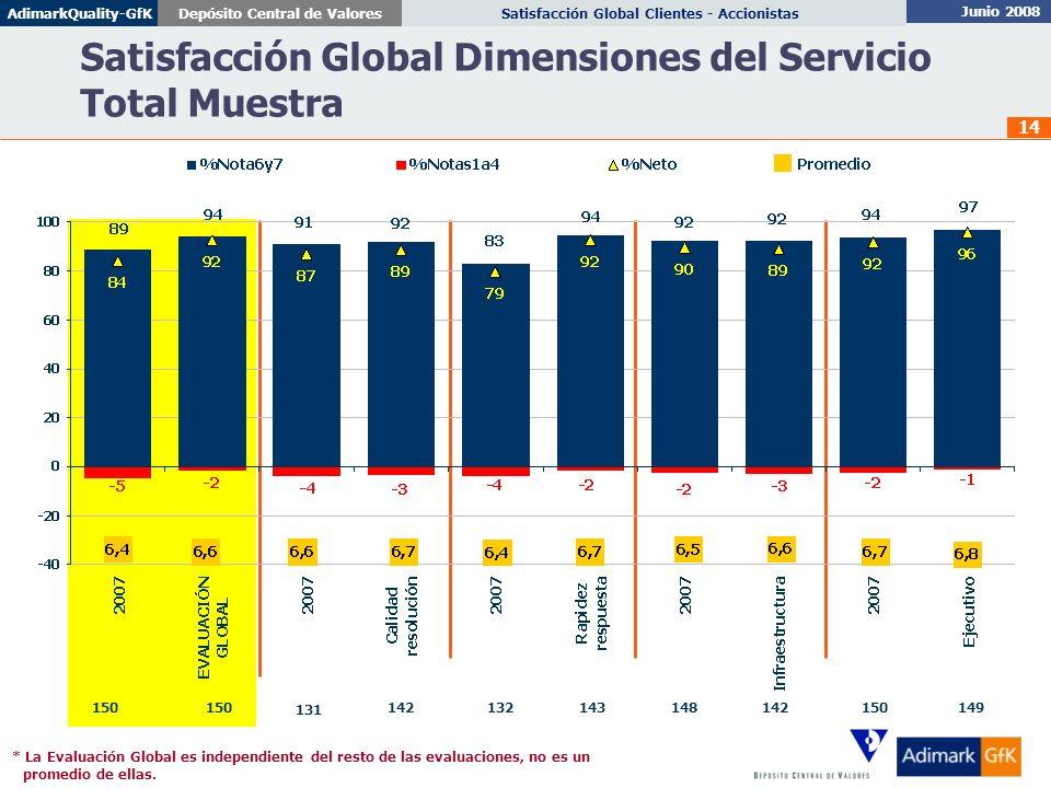 Satisfacción Global Dimensiones del Servicio Total Muestra
