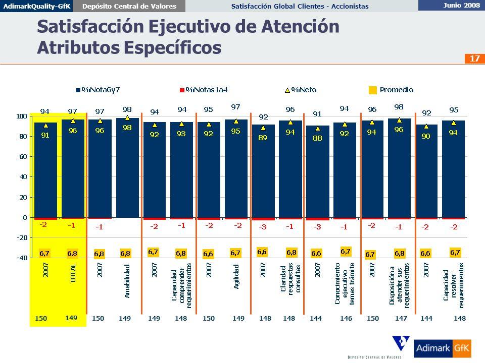 Satisfacción Ejecutivo de Atención Atributos Específicos