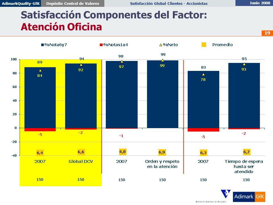 Satisfacción Componentes del Factor: Atención Oficina