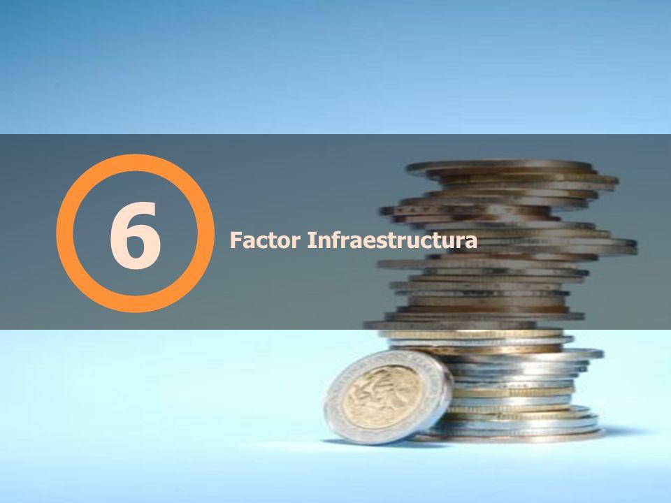 Factor Infraestructura
