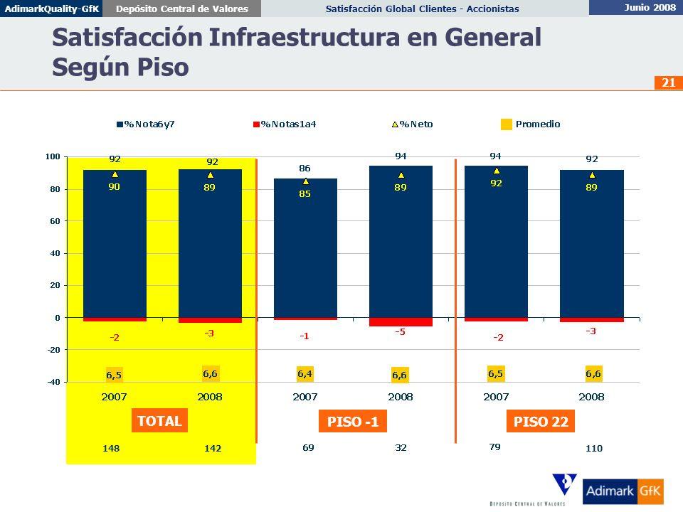 Satisfacción Infraestructura en General Según Piso