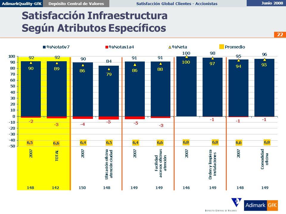 Satisfacción Infraestructura Según Atributos Específicos