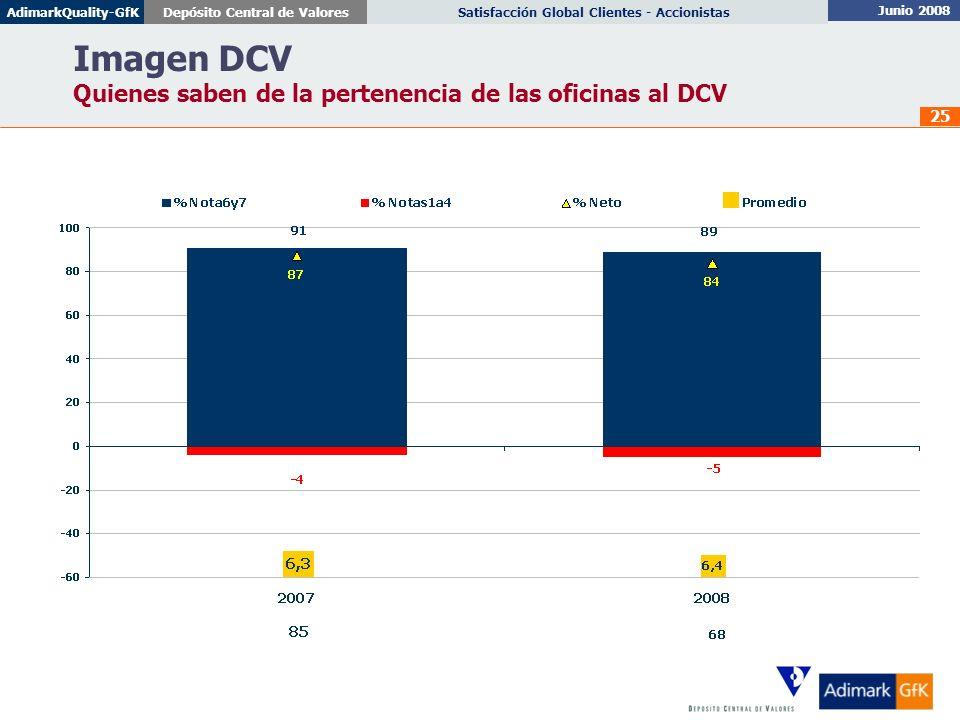 Imagen DCV Quienes saben de la pertenencia de las oficinas al DCV