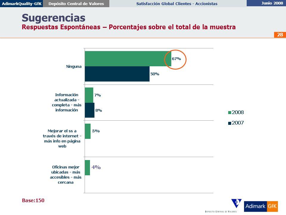 Sugerencias Respuestas Espontáneas – Porcentajes sobre el total de la muestra