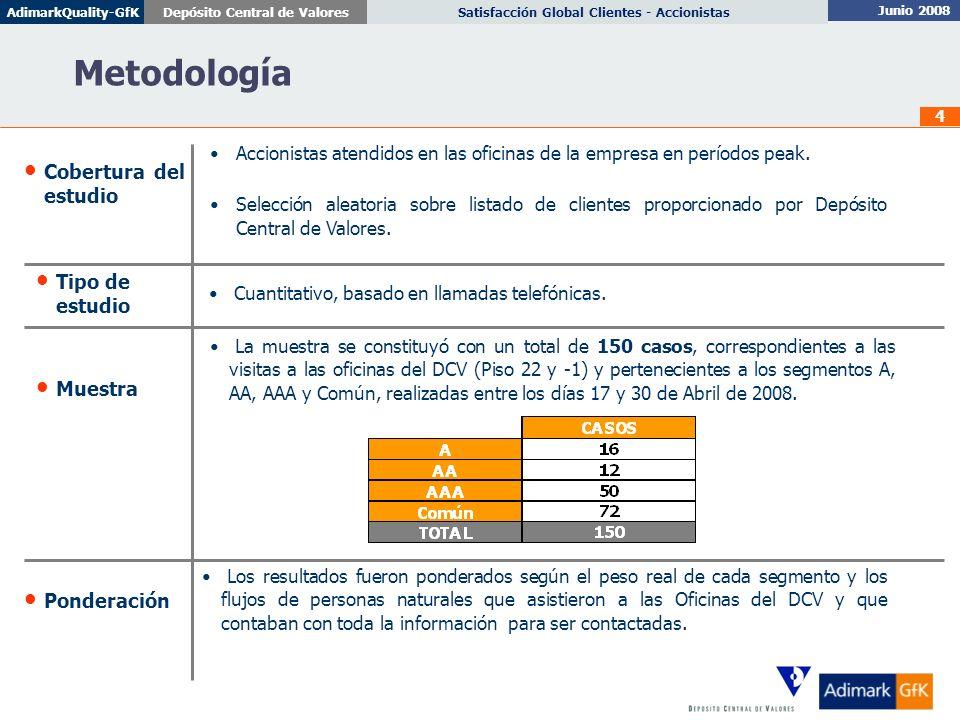 Metodología Cobertura del estudio Tipo de estudio Muestra Ponderación