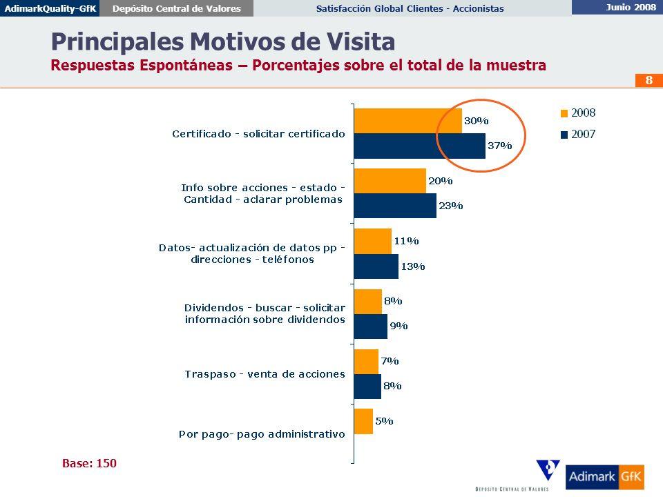 Principales Motivos de Visita Respuestas Espontáneas – Porcentajes sobre el total de la muestra