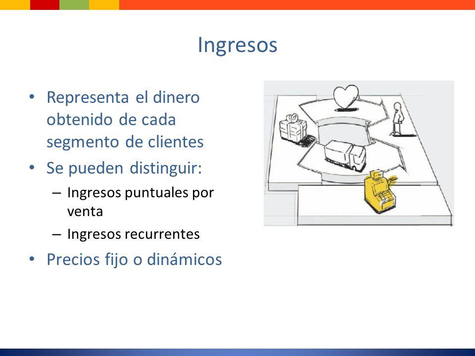 Ingresos Representa el dinero obtenido de cada segmento de clientes