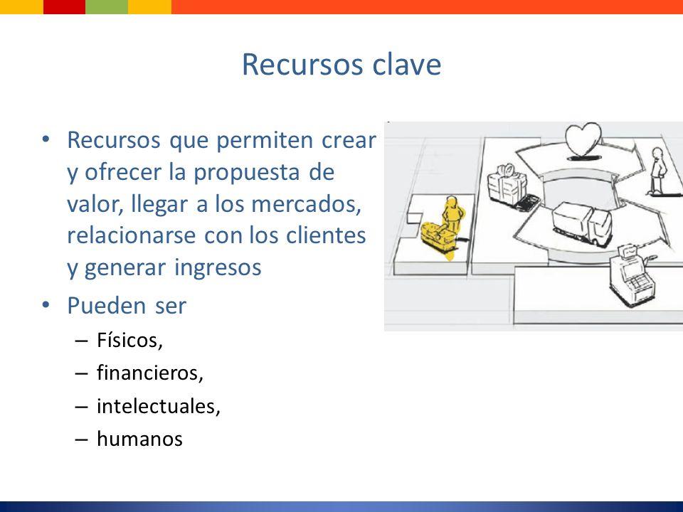 Recursos clave Recursos que permiten crear y ofrecer la propuesta de valor, llegar a los mercados, relacionarse con los clientes y generar ingresos.
