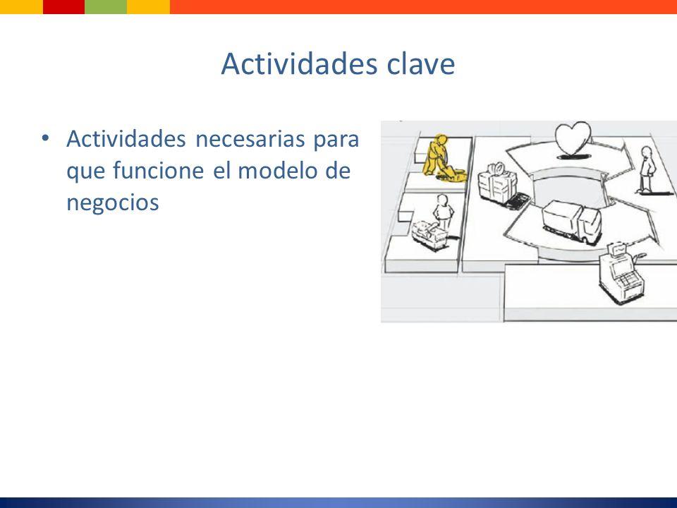 Actividades clave Actividades necesarias para que funcione el modelo de negocios.