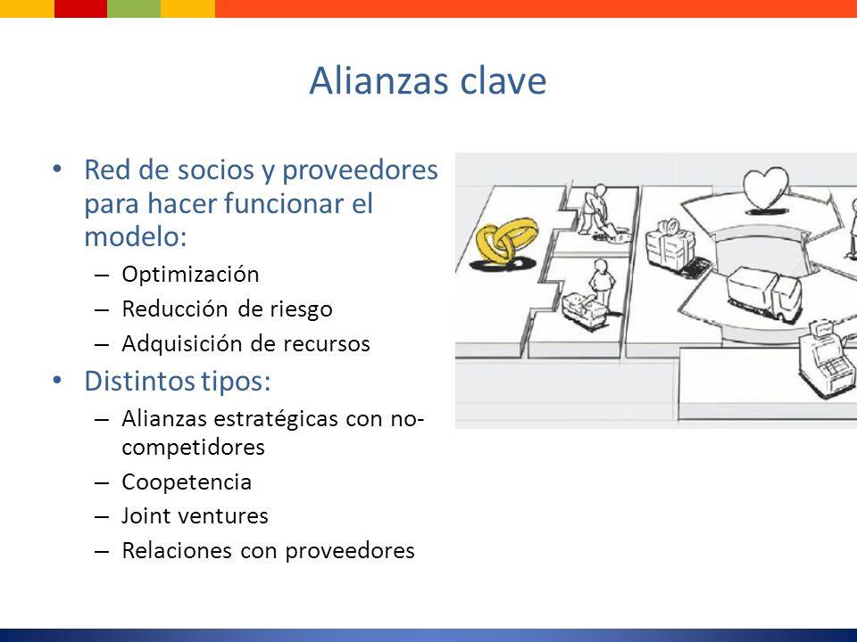 Alianzas clave Red de socios y proveedores para hacer funcionar el modelo: Optimización. Reducción de riesgo.