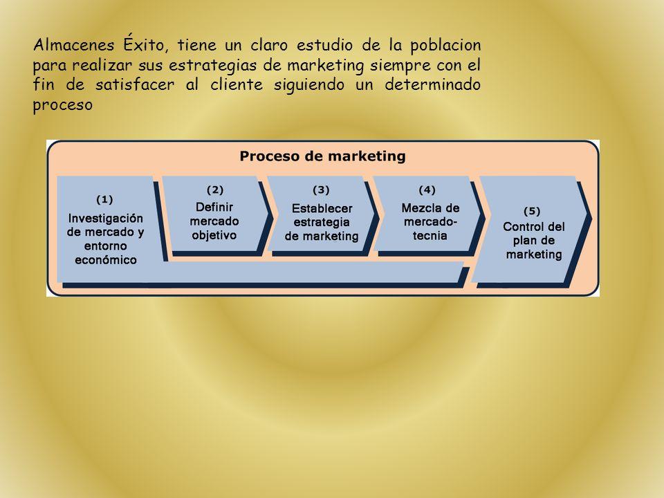 Almacenes Éxito, tiene un claro estudio de la poblacion para realizar sus estrategias de marketing siempre con el fin de satisfacer al cliente siguiendo un determinado proceso