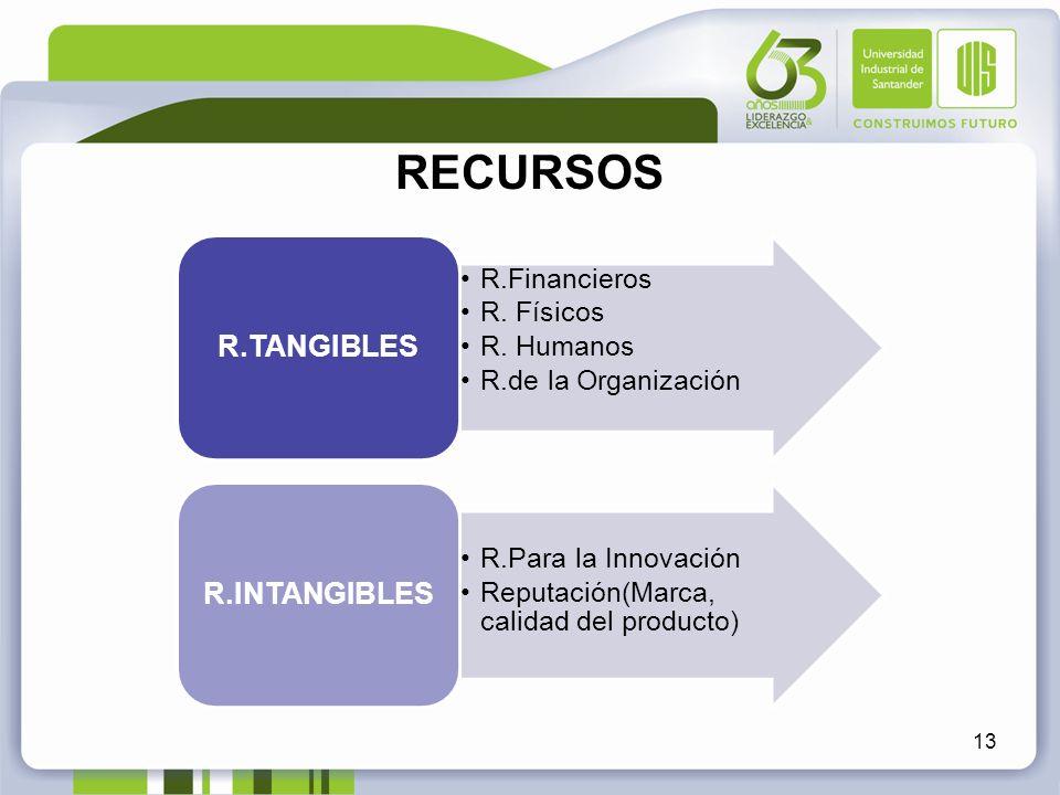 RECURSOS R.TANGIBLES R.Financieros R. Físicos R. Humanos