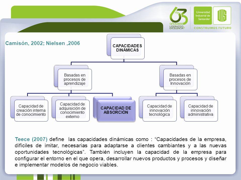CAPACIDADES DINÁMICAS CAPACIDAD DE ABSORCIÓN